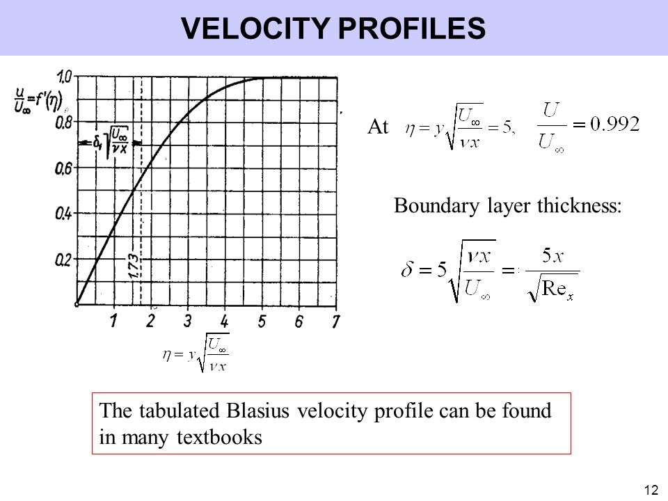 VELOCITY PROFILES At Boundary layer thickness: