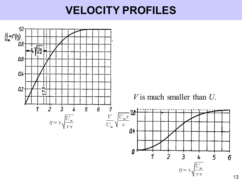 VELOCITY PROFILES V is much smaller than U.