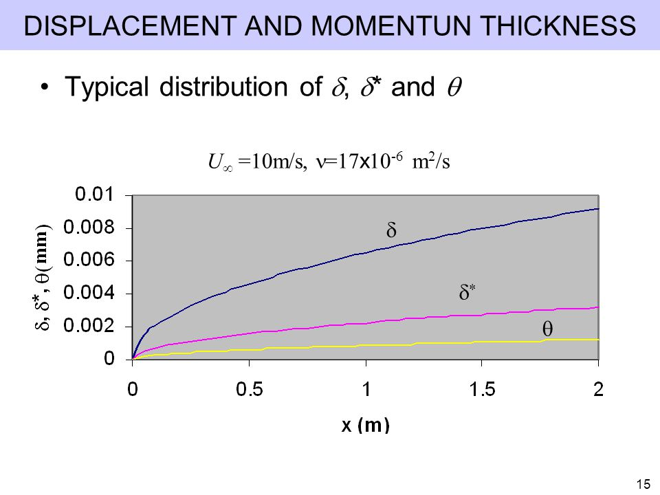 DISPLACEMENT AND MOMENTUN THICKNESS
