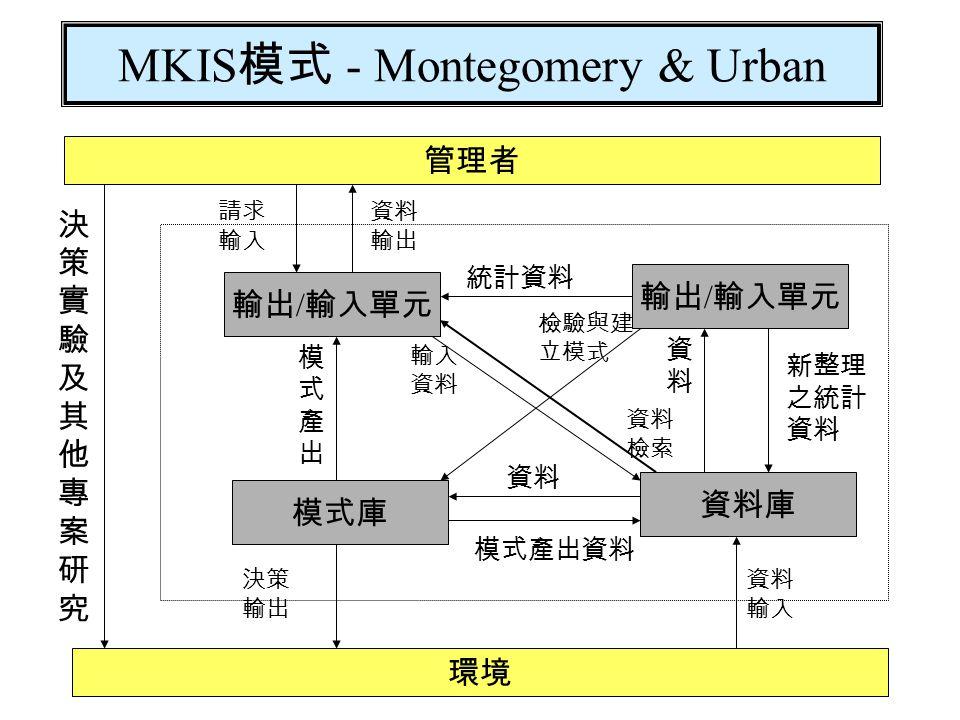 行銷體系 上游供應商(Suppliers) 競爭者(Competitors) 公司本身行銷者(Marketer) 行銷環境 行銷環境