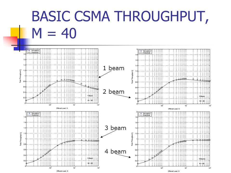 BASIC CSMA THROUGHPUT, M = 40