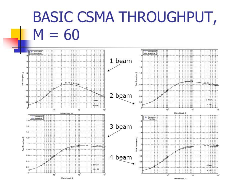 BASIC CSMA THROUGHPUT, M = 60