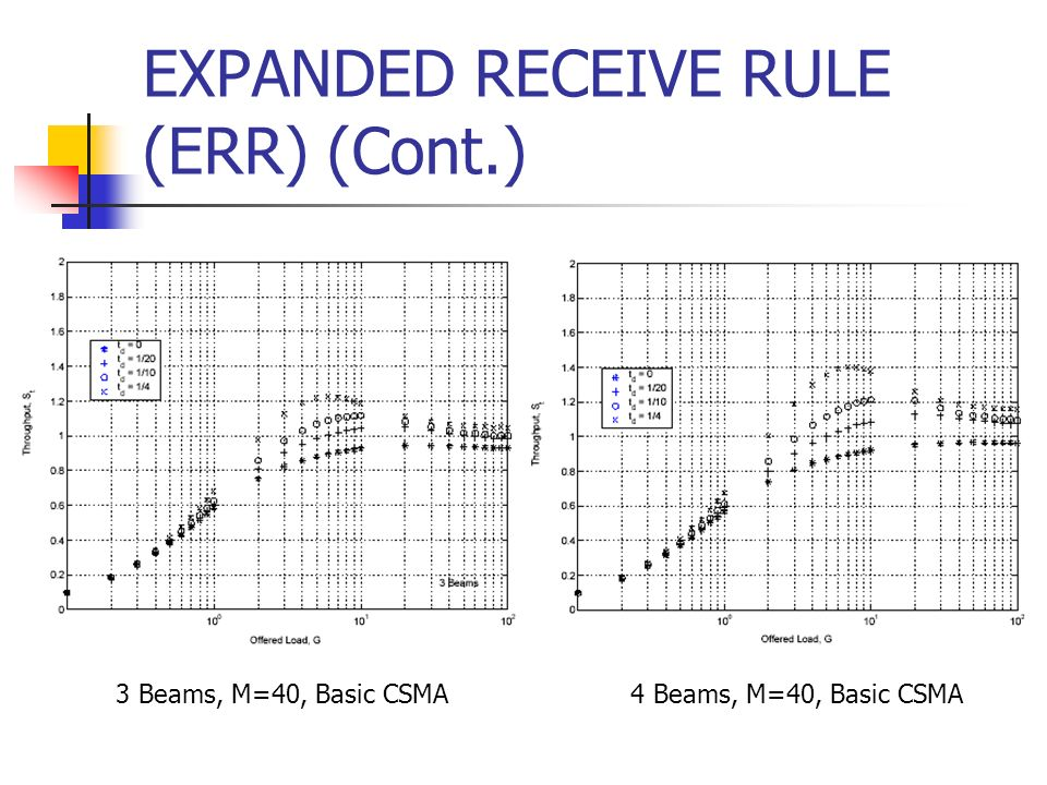 EXPANDED RECEIVE RULE (ERR) (Cont.)