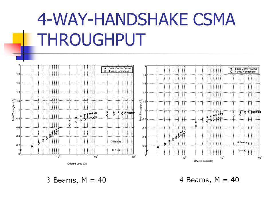 4-WAY-HANDSHAKE CSMA THROUGHPUT