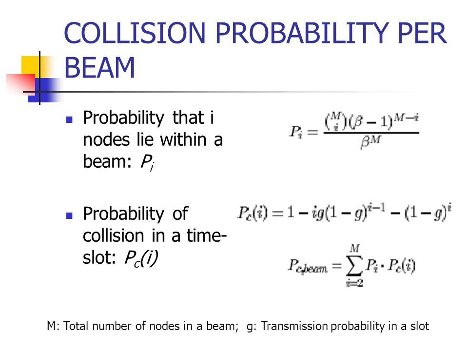 COLLISION PROBABILITY PER BEAM