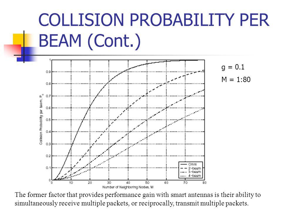 COLLISION PROBABILITY PER BEAM (Cont.)