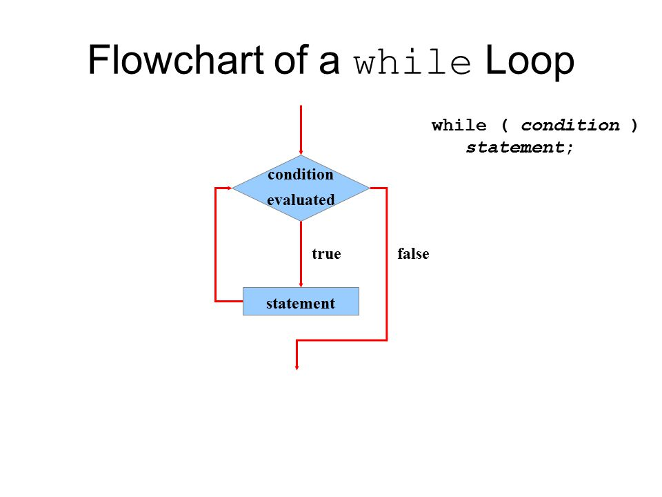 dowhile loop in C  Current Affairs 2018 Apache