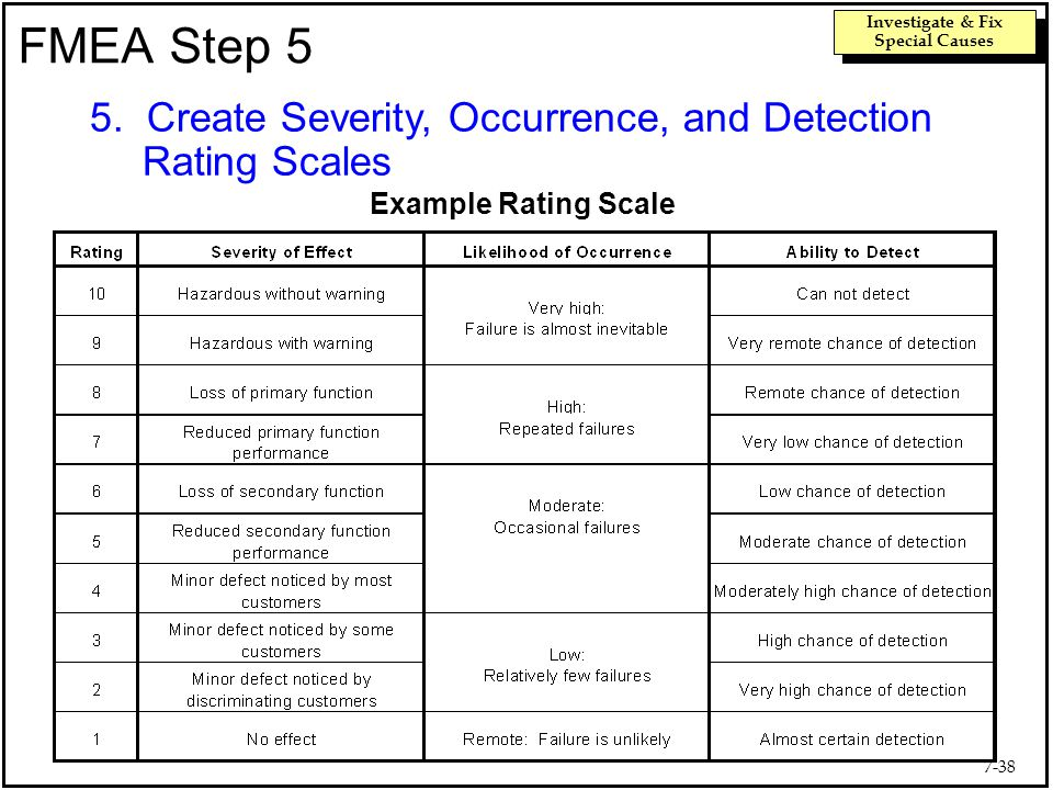The quality improvement model ppt video online download - Fmea severity occurrence detection table ...