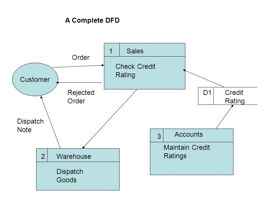Data flow diagrams ppt download 3 a ccuart Gallery