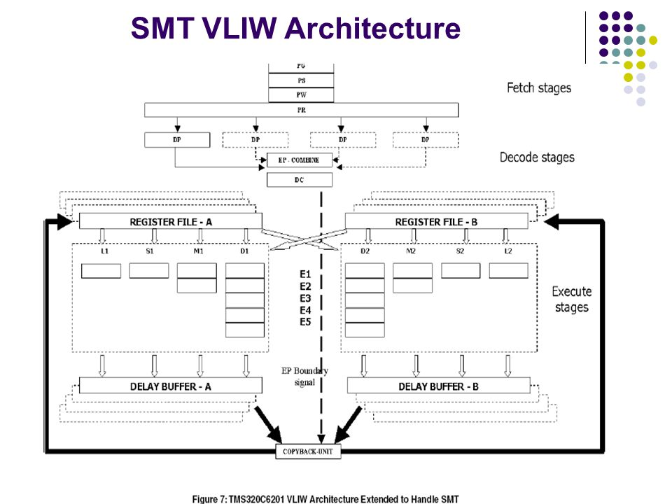 Vliw Architecture: How Multi-threading Can Increase On-chip Parallelism