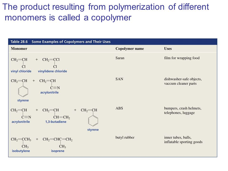 The product resulting from polymerization of different