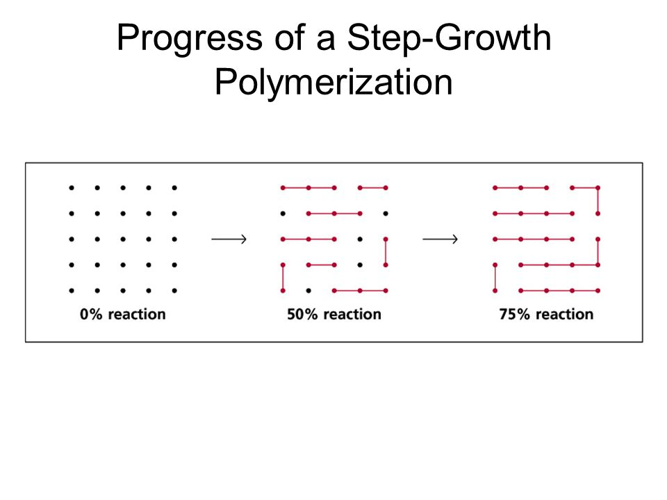 Progress of a Step-Growth Polymerization