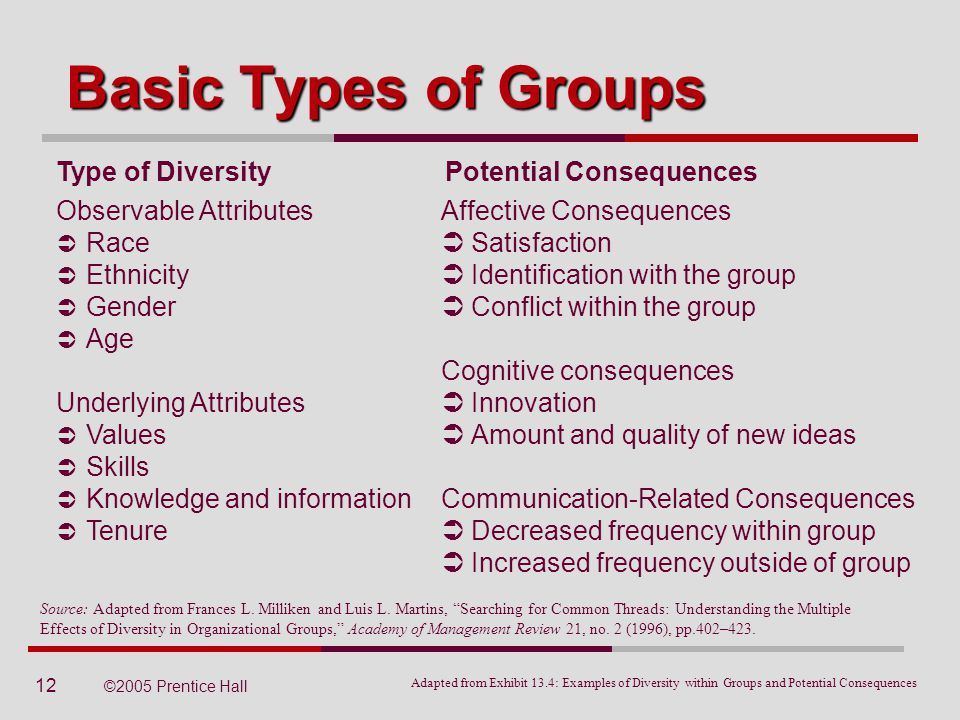 understanding the basic types of organizations There are times when the informal structure conflicts with the formal structure,  making it important to understand the intricacies of both types disregarding the.