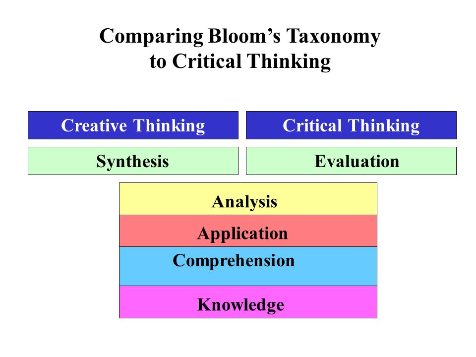 critical thinking and creative thinking similarities