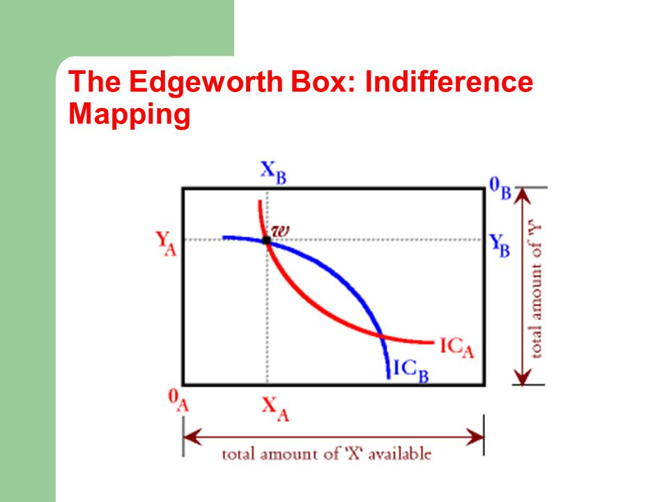 concepts of market equilibrating process A market process can be defined as what  characterize the equilibrium market, .