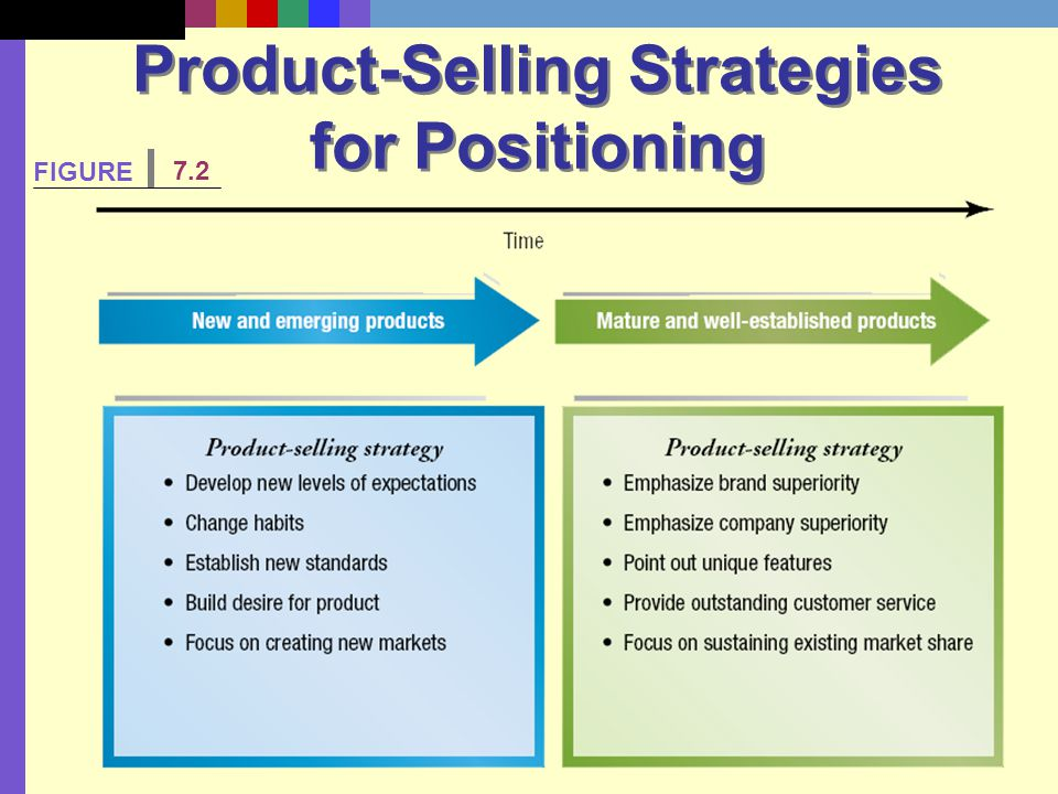 Product-Selling Strategies for Positioning