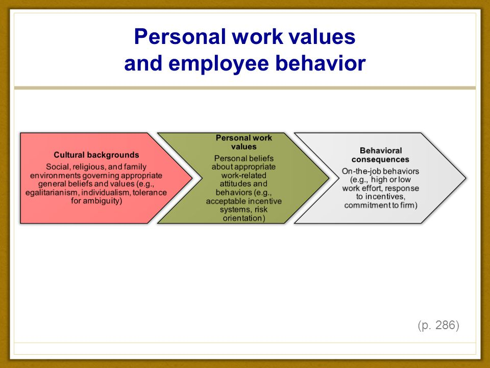 employees personal values Last week we looked at critical skills employers seek today, let's examine the personal values employers want in employees again, i draw upon lists compiled by drs randall s and katharine.