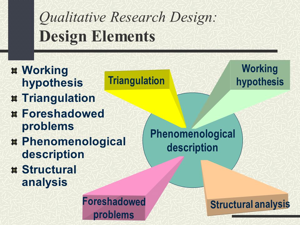 Qualitative Research Design: Design Elements