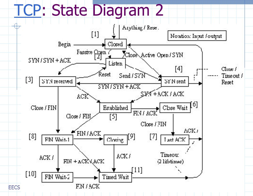 state diagram for login lecture 7 transport protocols: udp, tcp - ppt download