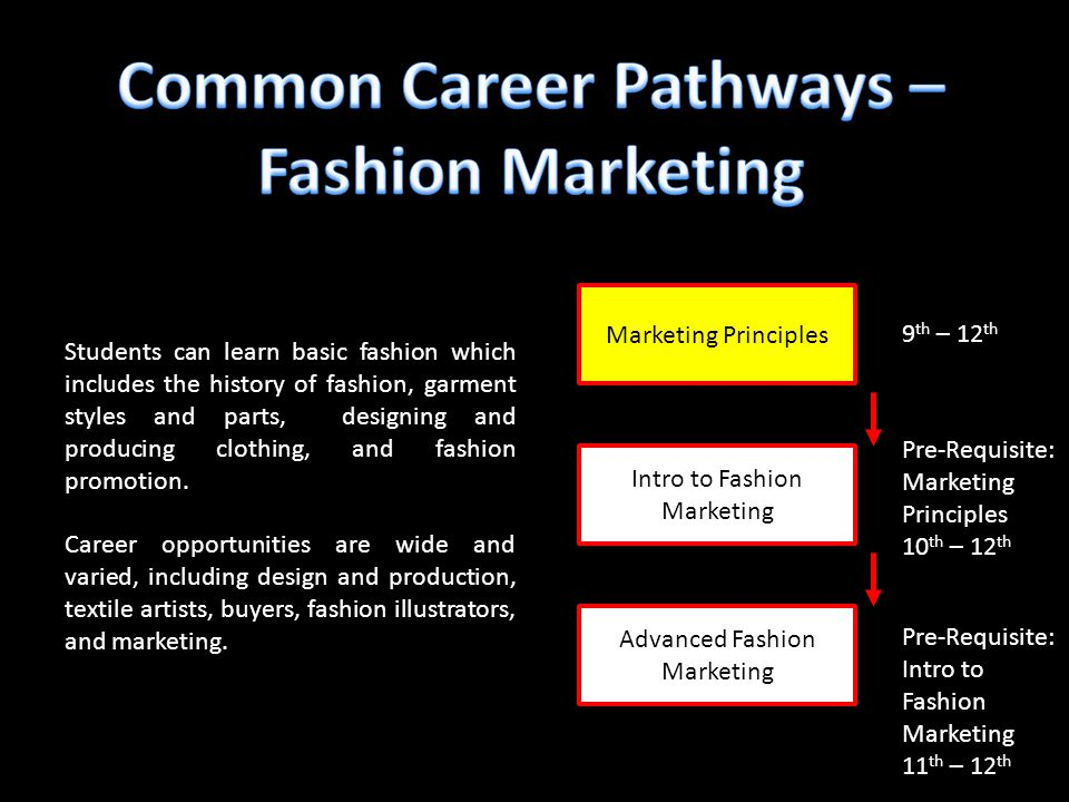 Intro to fashion marketing 8