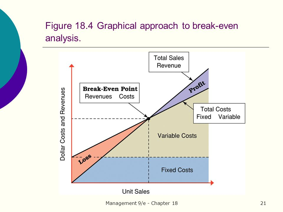 Figure 18.4 Graphical approach to break-even analysis.
