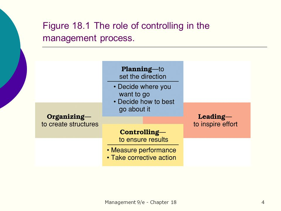 Figure 18.1 The role of controlling in the management process.