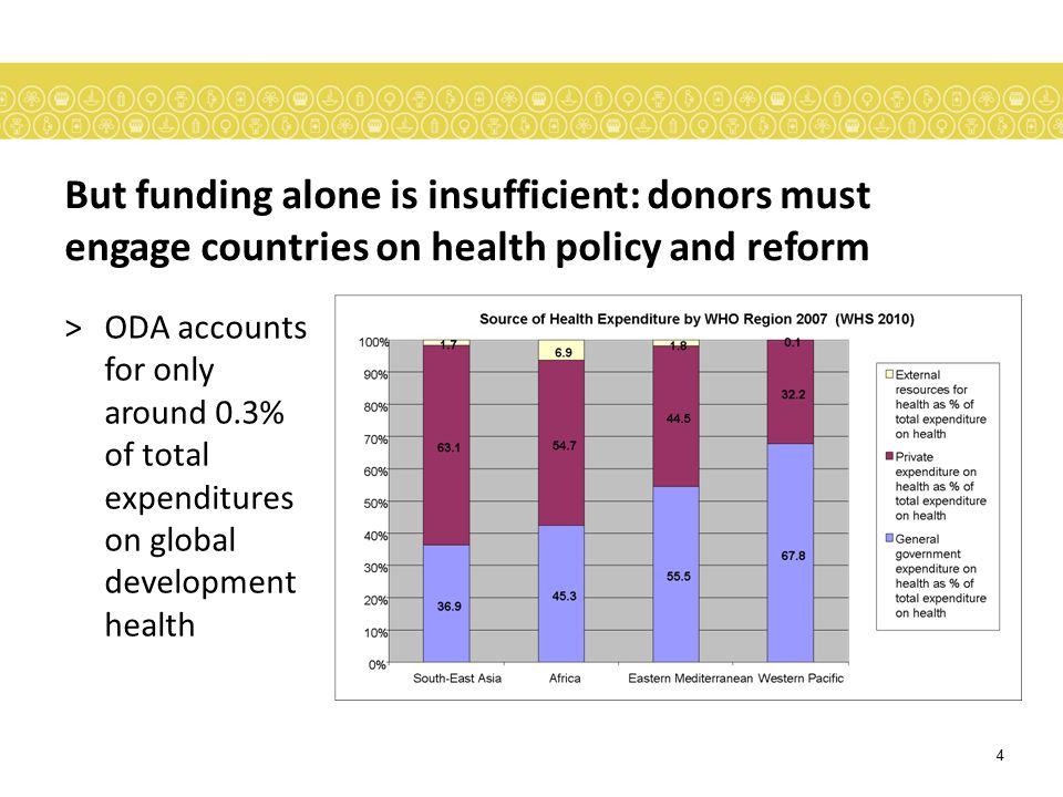 But funding alone is insufficient: donors must engage countries on health policy and reform