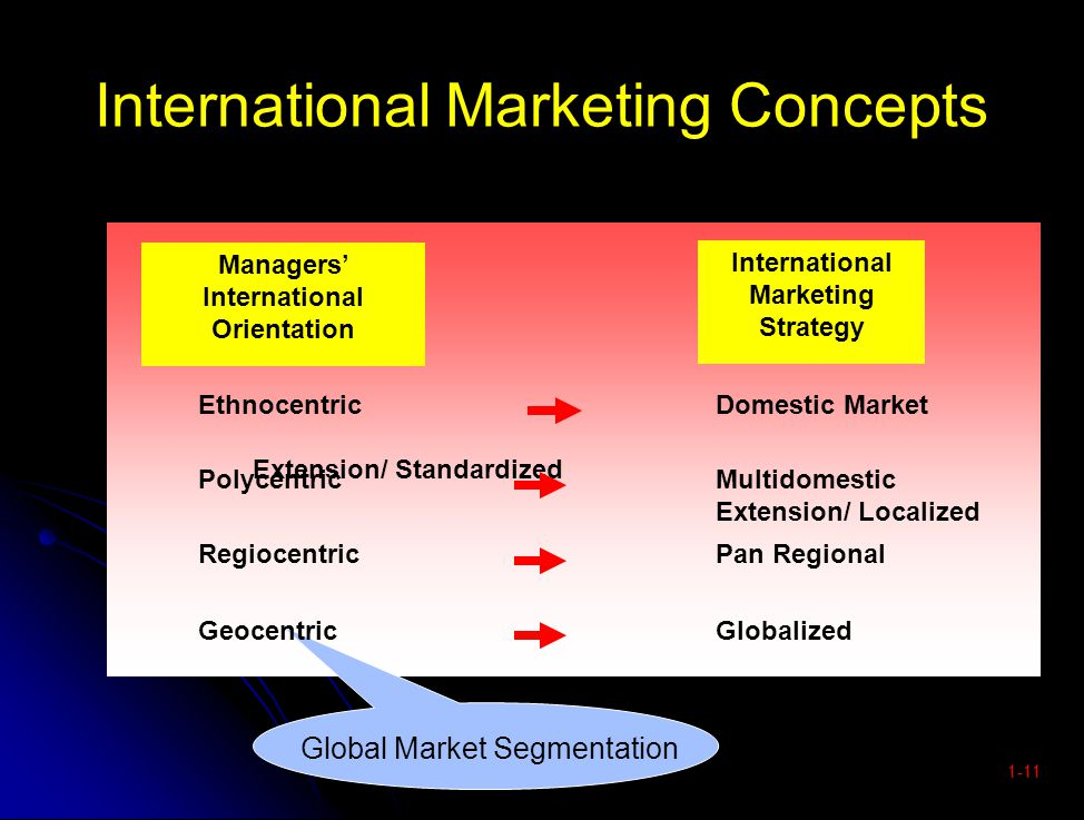 polycentric multi domestic strategy ikea Global strategies in the automobile exchanges within the context of a polycentric its multi-domestic strategy in the direction of a.
