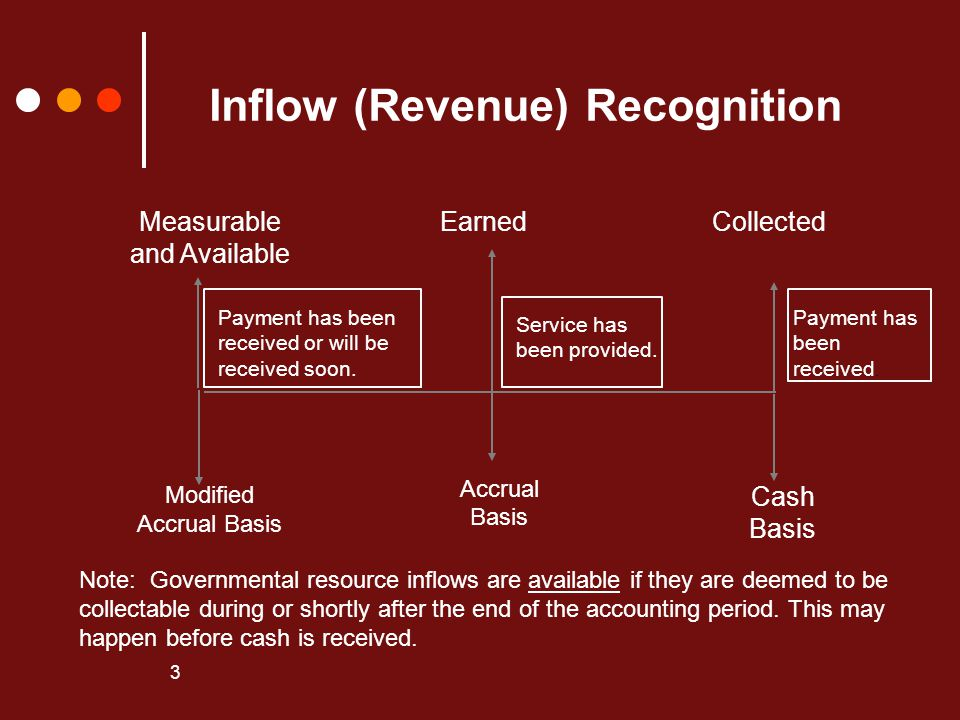 Inflow (Revenue) Recognition