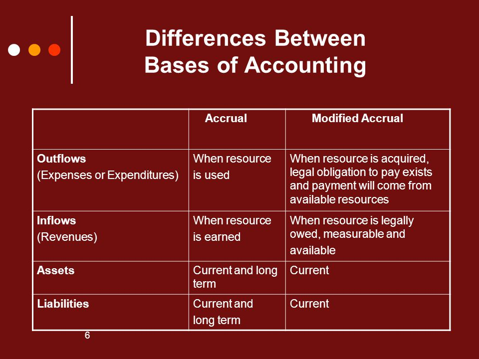 Differences Between Bases of Accounting