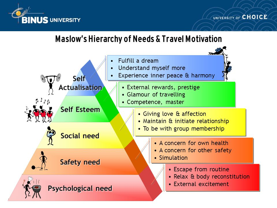 How is maslow's theory related to management?