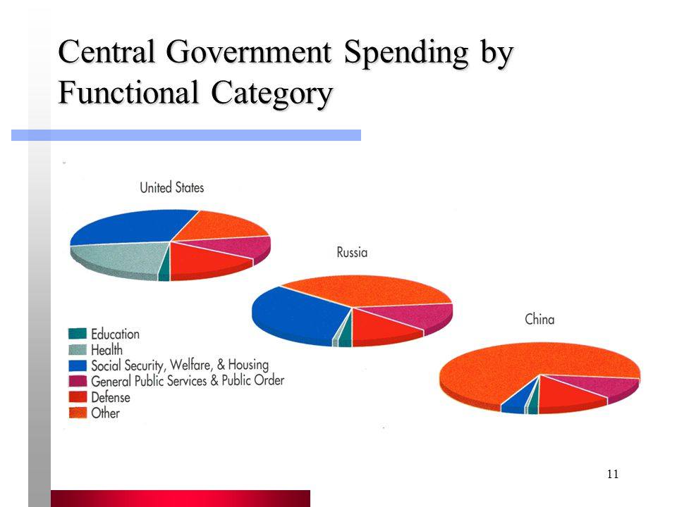 Central Government Spending by Functional Category