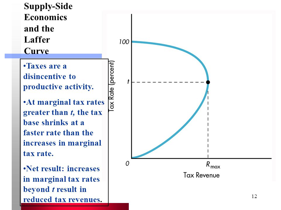 Supply-Side Economics and the Laffer Curve