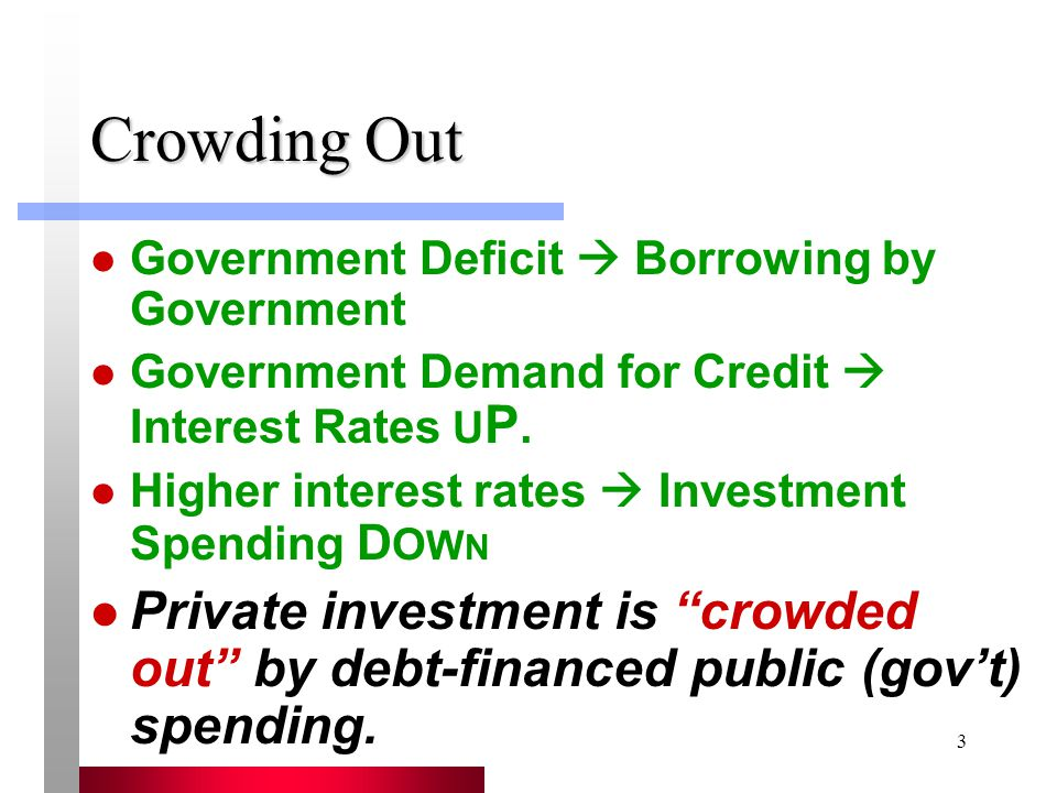 Crowding Out Government Deficit  Borrowing by Government. Government Demand for Credit  Interest Rates UP.