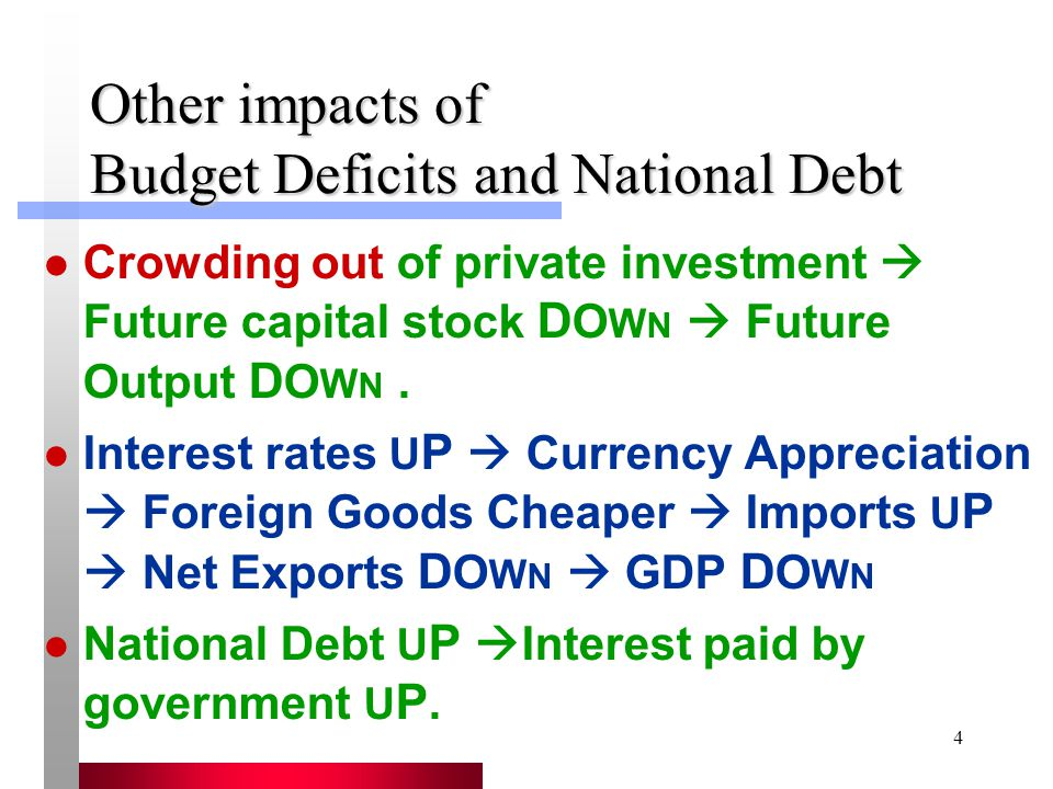 Other impacts of Budget Deficits and National Debt