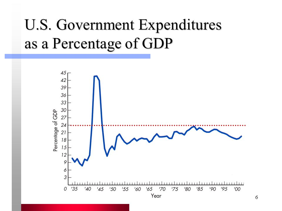 U.S. Government Expenditures as a Percentage of GDP