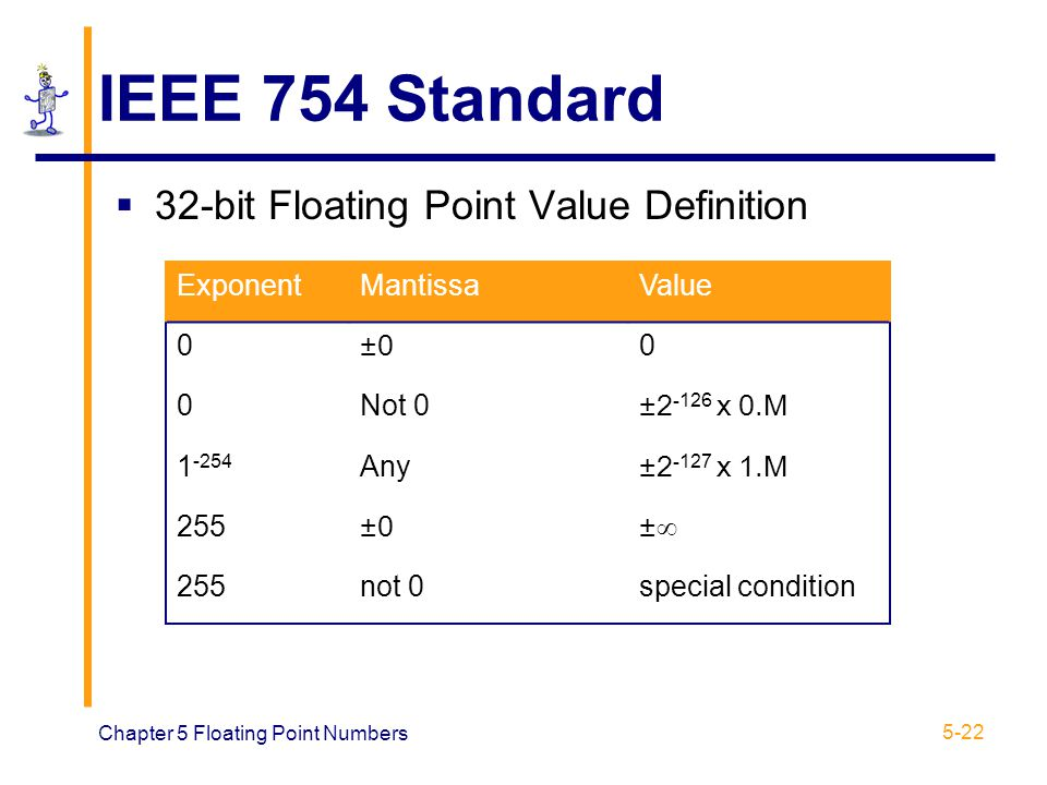Chapter 5 floating point numbers ppt video online download for Ieee definition