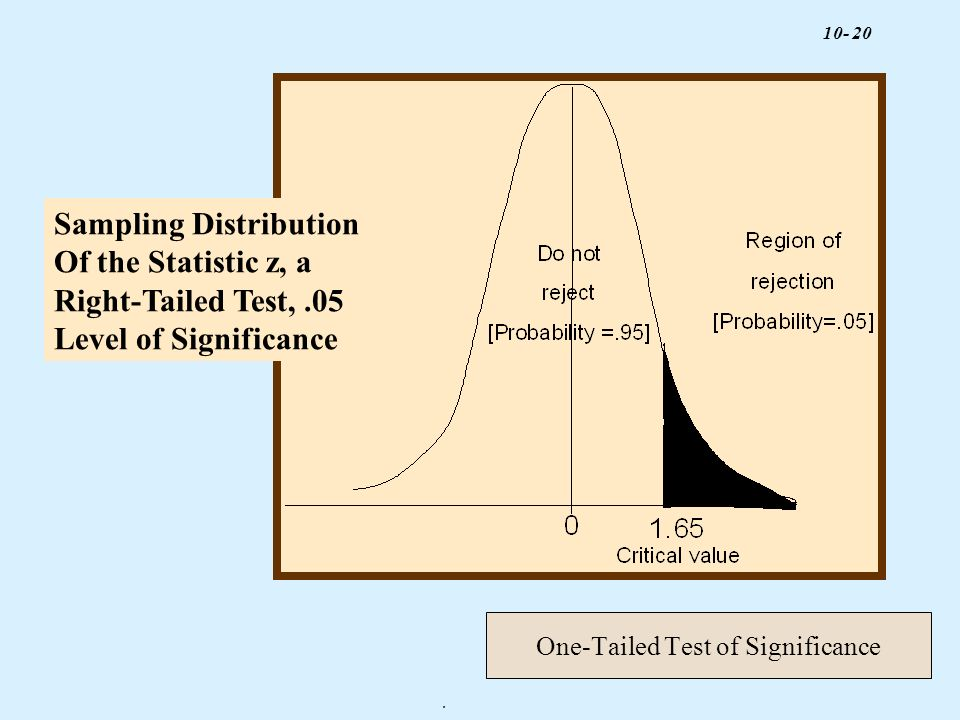 One-Tailed Test of Significance