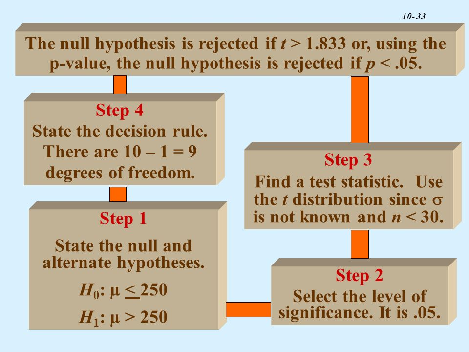 State the decision rule. There are 10 – 1 = 9 degrees of freedom.
