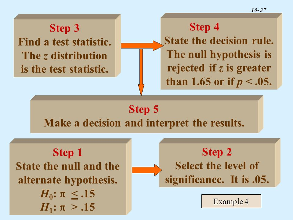 Find a test statistic. The z distribution is the test statistic.