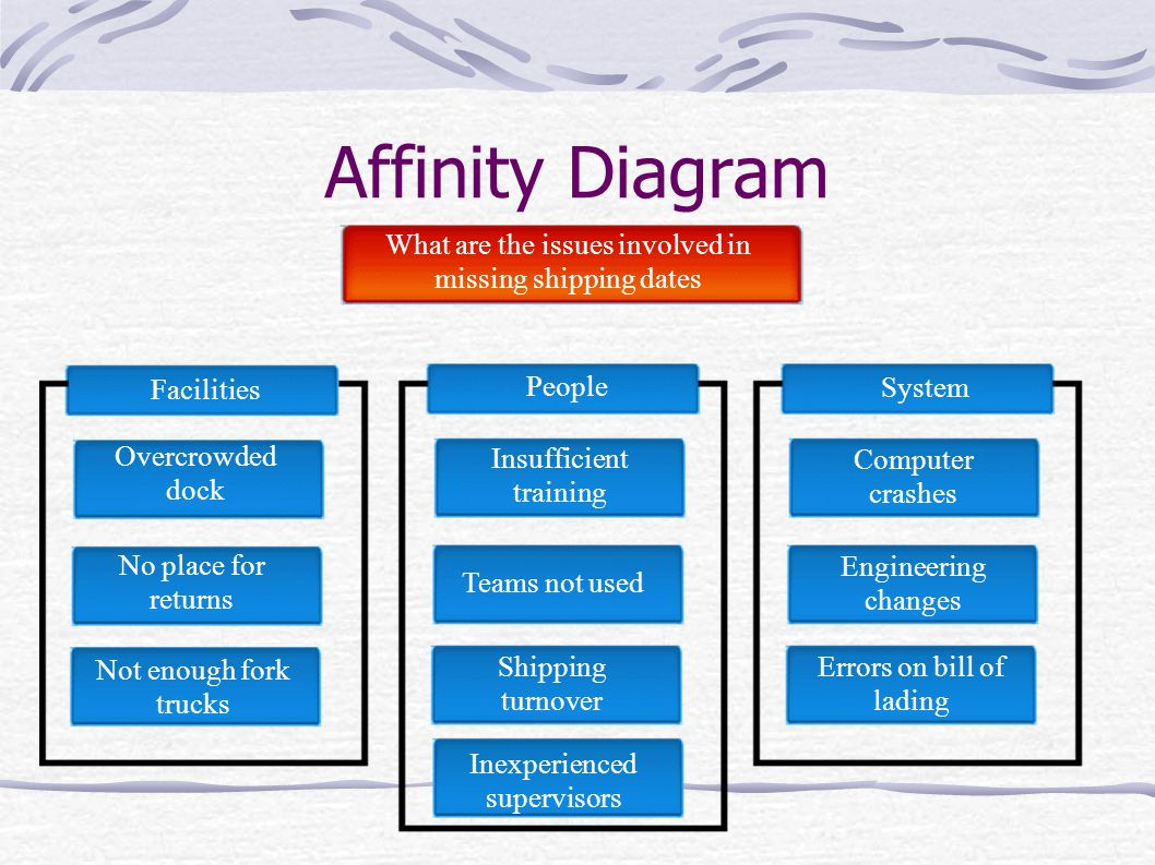 affinity diagram definition image collections how to