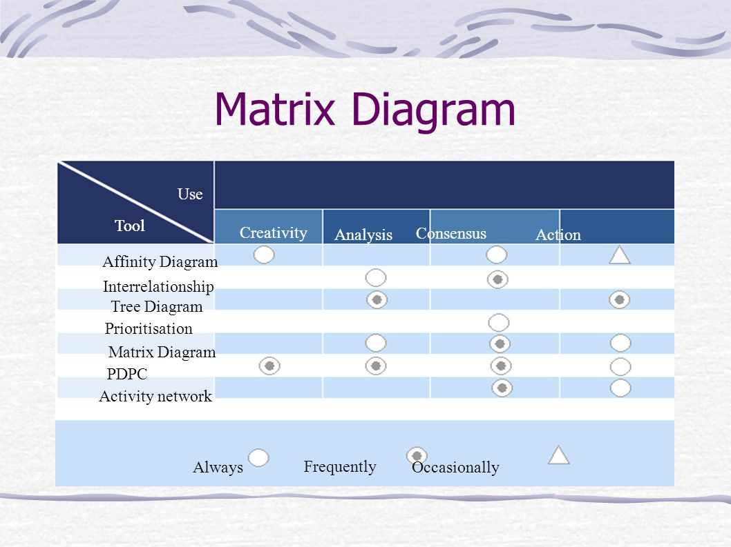 Management tools chapter ppt video online download matrix diagram use tool tool creativity analysis consensus action pooptronica