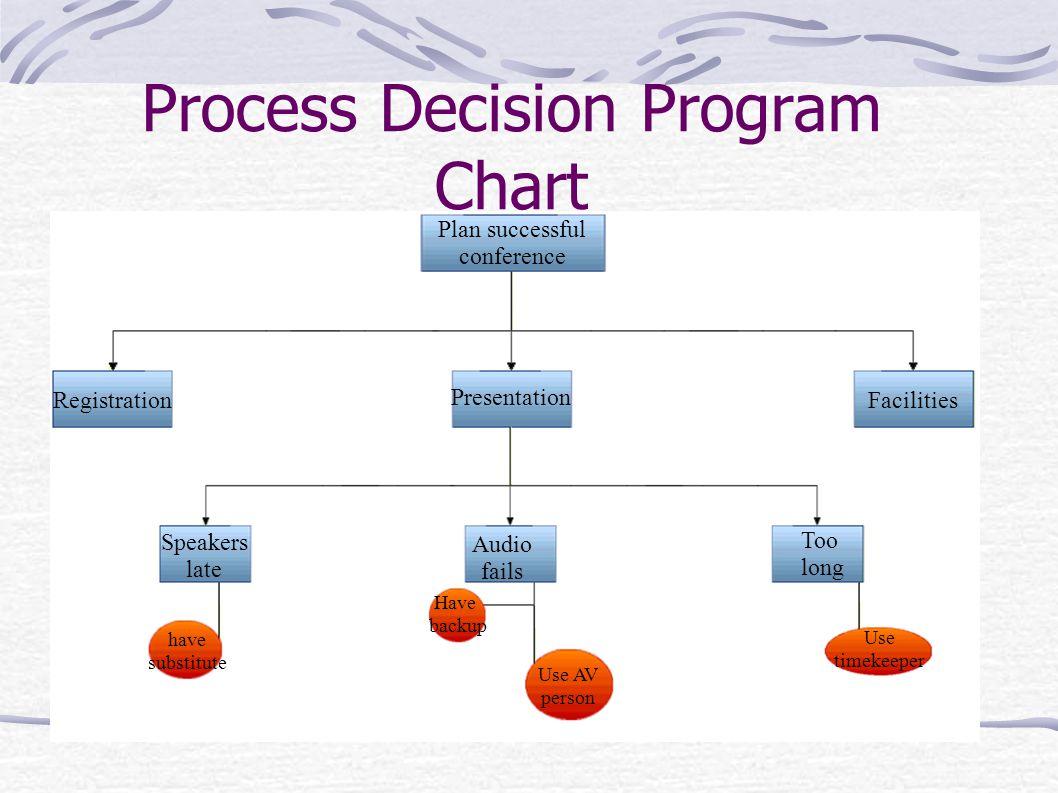 Process Decision Program Chart Mynextcar Logic Tree Diagram Best Of