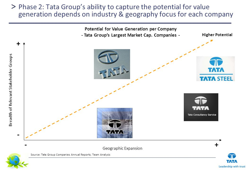 environmental analysis of tata steel company Ratio analysis used to compare the performance of tata steel and jindal steel (a comparative study) wwwiosrjournalsorg 66 | page standardized and extremely strong and extremely weak firms be eliminated then the industry ratios will be very useful objectives of the study 1 to study the financial performance of tata steel and jindal.