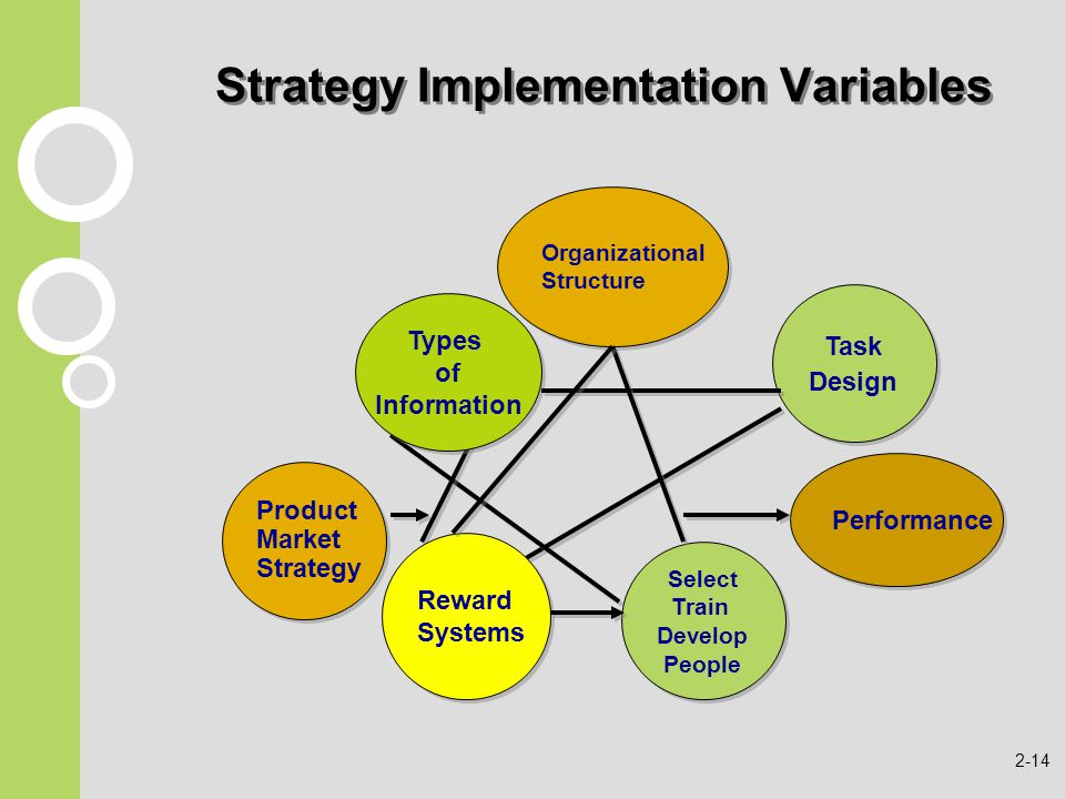 determining and implementing marketing strategies for Eight steps to develop a marketing plan for your you can now outline a marketing strategy setting out the logic you'll use to and determine if the plan is.