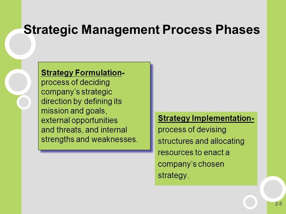 Strategic Management Process Phases