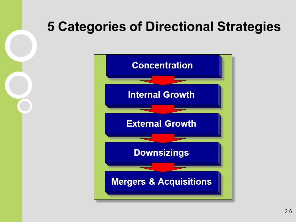 5 Categories of Directional Strategies