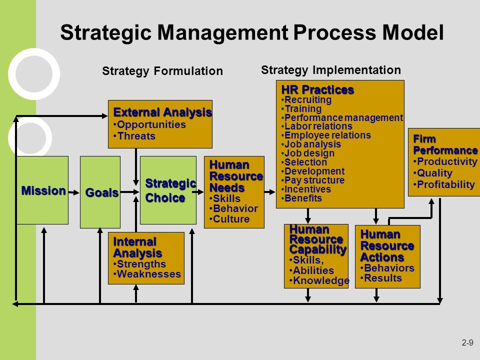 strategy formulation process After the managers involved in the strategic management process have analyzed the environment and determined organizational direction through the.