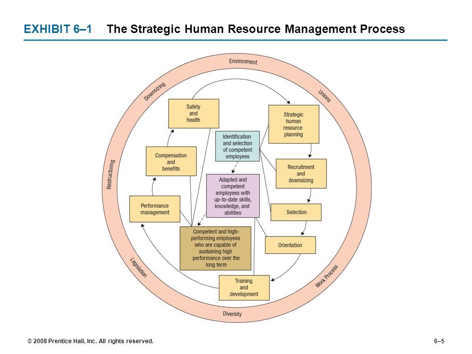 """staffing human resource management and employees The department of veterans affairs human resource strategic plan ~ 2005-2010 """"transforming the human resource function to ensure that va has the right."""