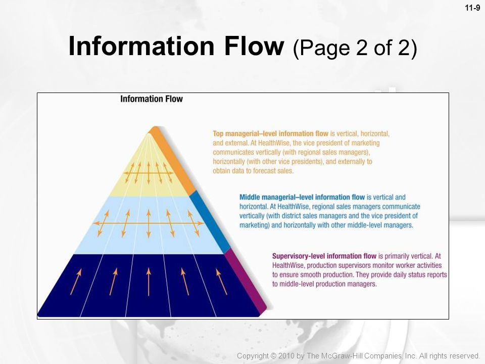 Information Flow (Page 2 of 2)